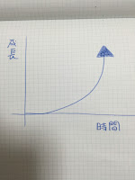 インプット⇔アウトプットの習慣化とその意義