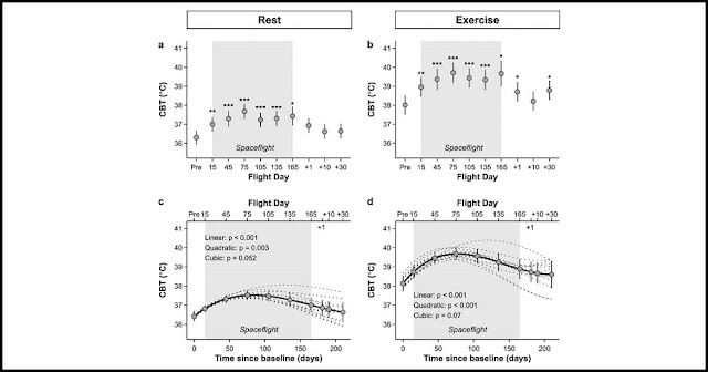 Changes in core body temperature at rest (left panel, a and c) and after exercise (right panel, b and d) during long-duration spaceflight. Grey shaded area shows time during space. Upper panels (a and b) show marginal means and 95% CI from mixed model treating time as a fixed factor. Significant levels are indicated by asterisks. Pre refers to preflight data collection. 15, 45, 75, 105, 135 and 165 indicate flight day during mission. +1, +10 and +30 correspond to the number of days when data were collected after return to Earth. Lower panels (c and d) show marginal means and 95% CI as well as individual (dotted lines) and overall (solid lines) trajectories for changes of CBT over time, resulting from mixed models treating time as a covariate (for details see methods).