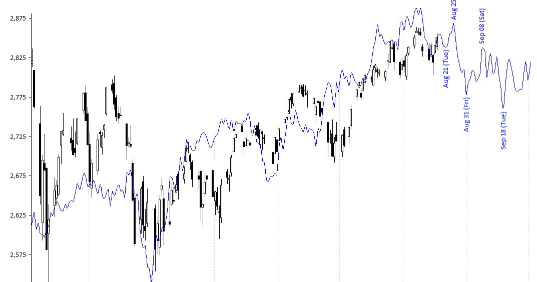Time-Price-Research: S&P 500 Index vs W D  Gann's Mass Pressure