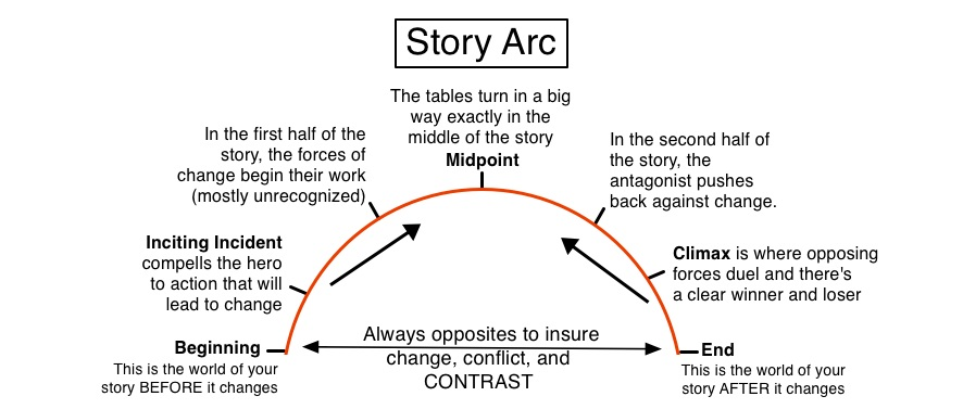 an analysis of the protagonist in the short story a p by john updike A short summary of john updike's a&p home → sparknotes → short story study guides → a&p → plot overview a&p plot overview + analysis first-person.