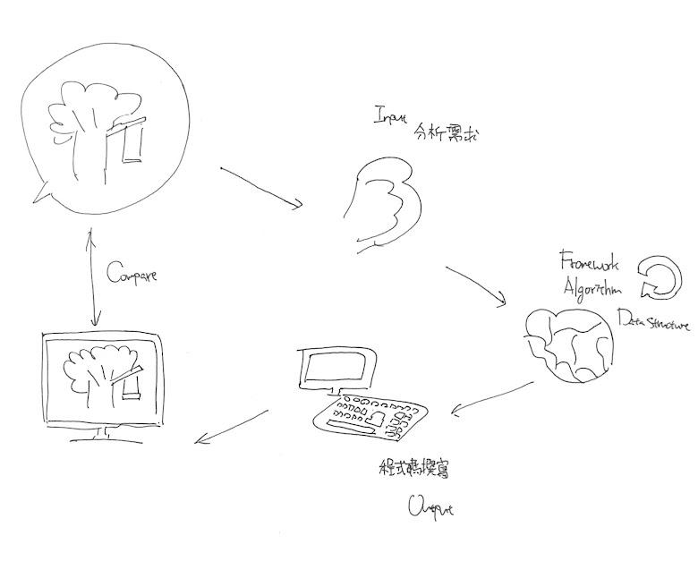初步的拆解程式技能,理解需求到寫出成品