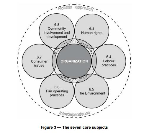 ISO 26000 Social Responsibility Small Medium Organizations