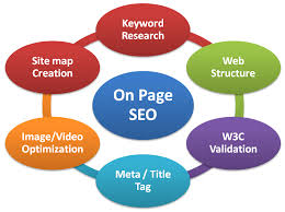 this image relates on page seo optimization