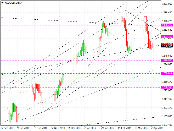 Gold Price forecast and trading, XAUUSD down to $ 1269 - Gold market today