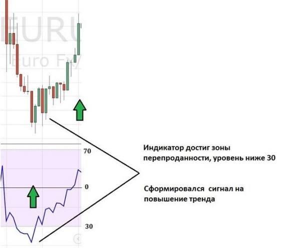 индикатор RSI сигнал на покупку