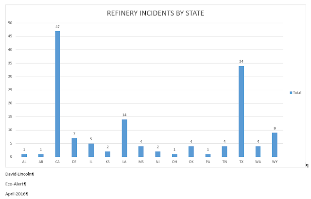 Refinery Incidents by State
