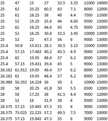 SKF 33205/Q, SKF 07100 S/07210 X/Q, SKF 15578/15520, SKF 15101/15245, SKF M 84548/2/510/2/QVQ506, SKF 15103 S/15243/Q