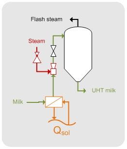 steam direct application