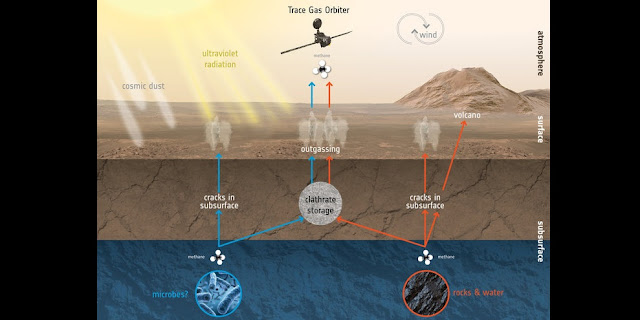 The ExoMars Trace Gas Orbiter is set to analyse the martian atmosphere, in particular trace gases like methane. Although making up a very small amount of the overall atmospheric inventory, methane in particular holds key clues to the planet's current state of activity.  This graphic depicts some of the possible ways methane might be added or removed from the atmosphere. One exciting possibility is that methane is generated by microbes. If buried underground, this gas could be stored in lattice-structured ice formations known as clathrates, and released to the atmosphere at a much later time. Credit: ESA/ATG medialab
