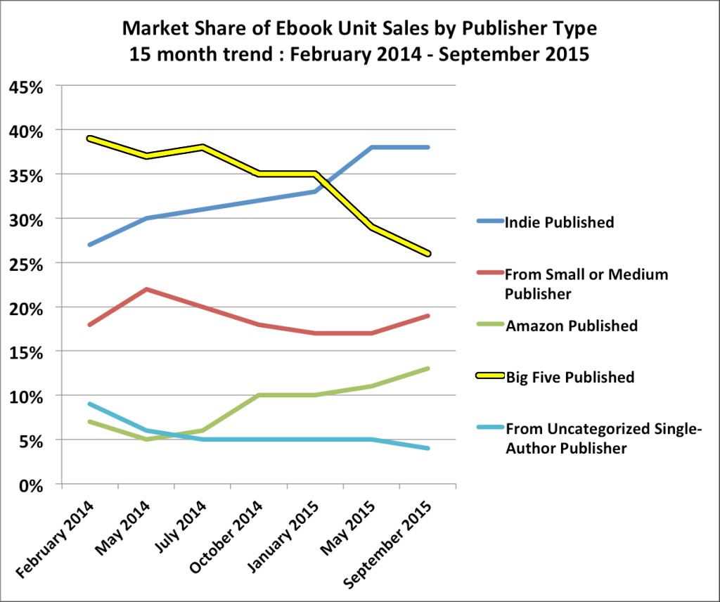 Vox popoli the collapse of the publishing industry in other words the share of ebook sales that belong to the major publishers have plunged from 39 percent down 26 percent due to the rise in ebooks fandeluxe Gallery