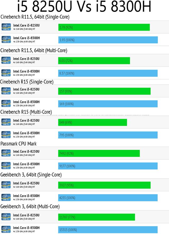 i5 8250U vs i5 8300H