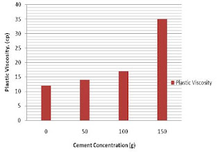 drilling mud contamination with cement