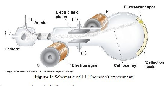 The Cathode Rays Were First Founded By The Experiment Known As The Jj