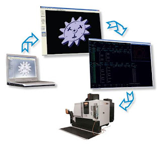¿ Conoces que son los programas de CAD, CAD-CAM, DEA y CNC ?