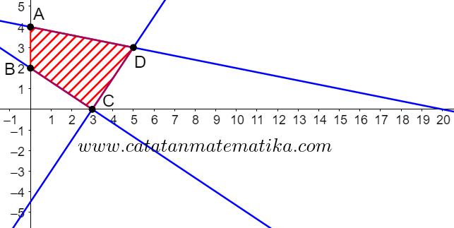 Pembahasan SIMAK UI 2015 Matematika Dasar