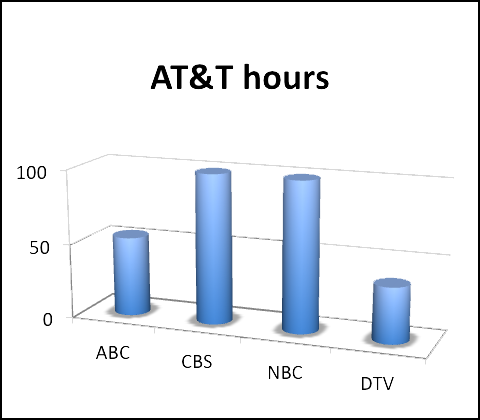 AT&T allocations