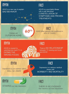 Myths and facts of Mental Illness
