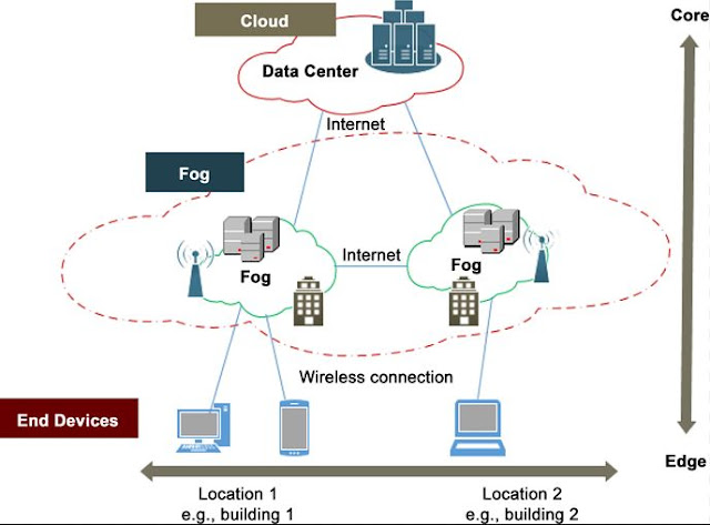 Figure 1: Fog computing supports low latency, user mobility, real-time applications, and a wide geographic distribution.