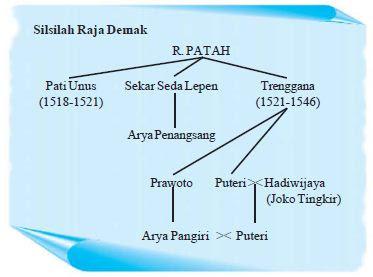 Sejarah, Letak, Pendiri dan Peninggalan Kerajaan Islam Demak serta Peranan Kerajaan Demak dalam Penyebaran Agama Islam