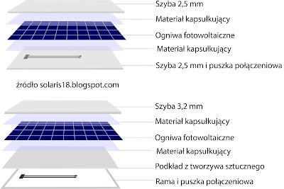 moduły fotowoltaiczne dual glass budowa