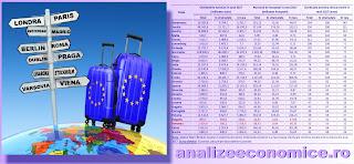 Topul statelor UE după cheltuielile turistice