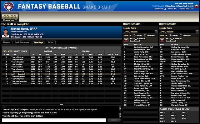 Analysis around the Horn: 2014 Fantasy Baseball Mock Draft
