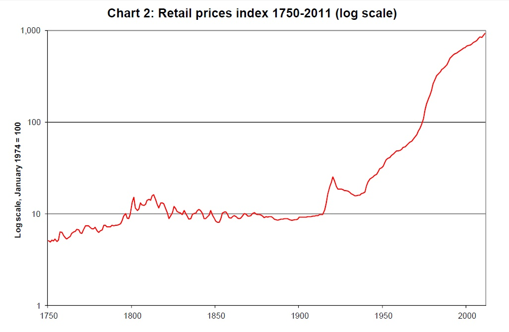As The First Two Graphs Show Prices Remained At A More Or Less Constant Level Until Early 20th Century Which Time They Umed An Upward Trend