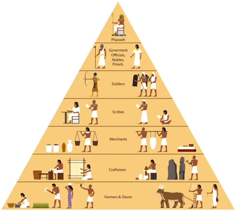 福克斯的古埃及文學校(Hieroglyphs+象形文字): 古埃及階級圖:會讀書很重要,在古埃及會寫字可是厲害的人物!
