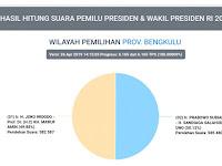 Penghitungan Suara Pemilih di Bengkulu Selesai