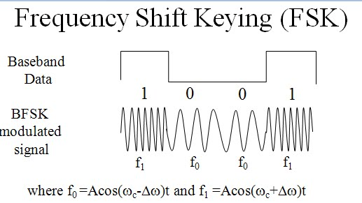 Digital Modulation with introduction to ASK, FSK and PSK