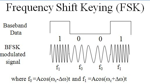 relationship between phase and frequency modulation demodulator