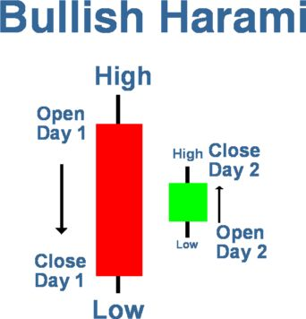 BULLISH HARAMI CANDLESTICK PATTERN ~ Further Grow
