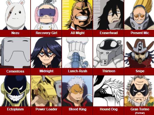 Karakter Boku no Hero Academia Guru UA