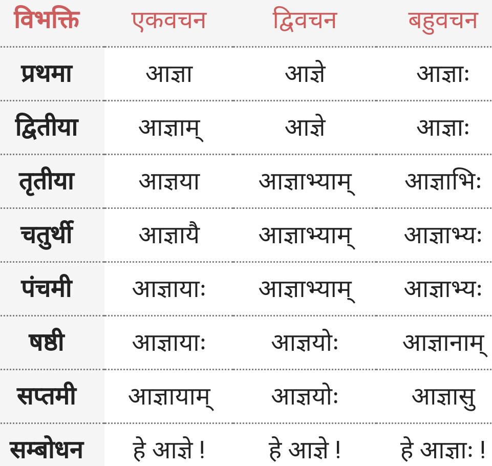 Agya ke roop - Shabd Roop - Sanskrit