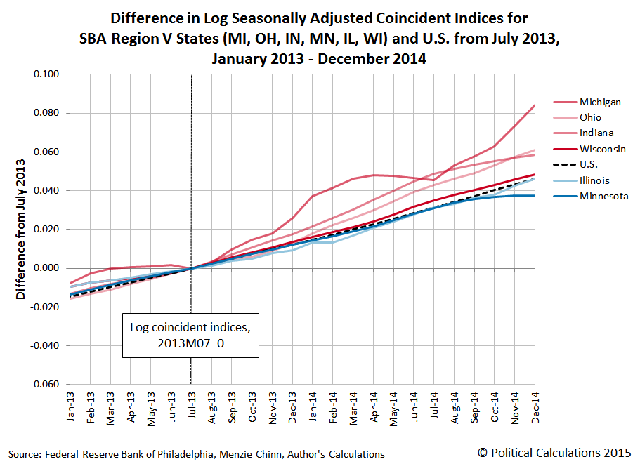 Menzie Chinn Chart, Log coincident indices, relative GDP growth, MI, OH, IN, MN, IL, WI, US, 2013-2014, 2013M07=0