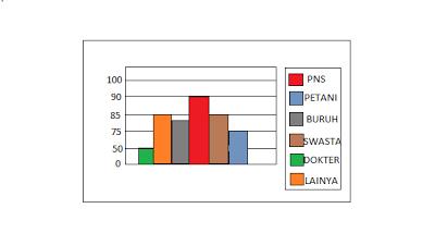 Grafik dan Tabel (Pengertian, Tujuan, Cara, Contoh, Soal)