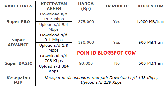 Paket Postpaid Unlimited