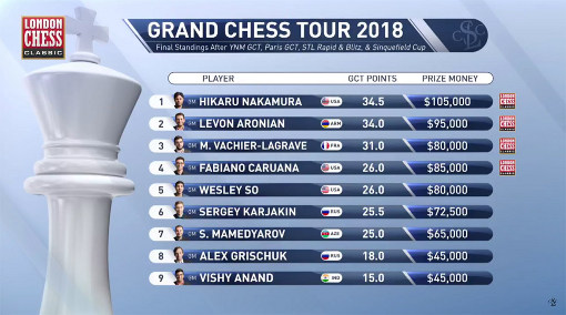 Le classement du Grand Chess Tour