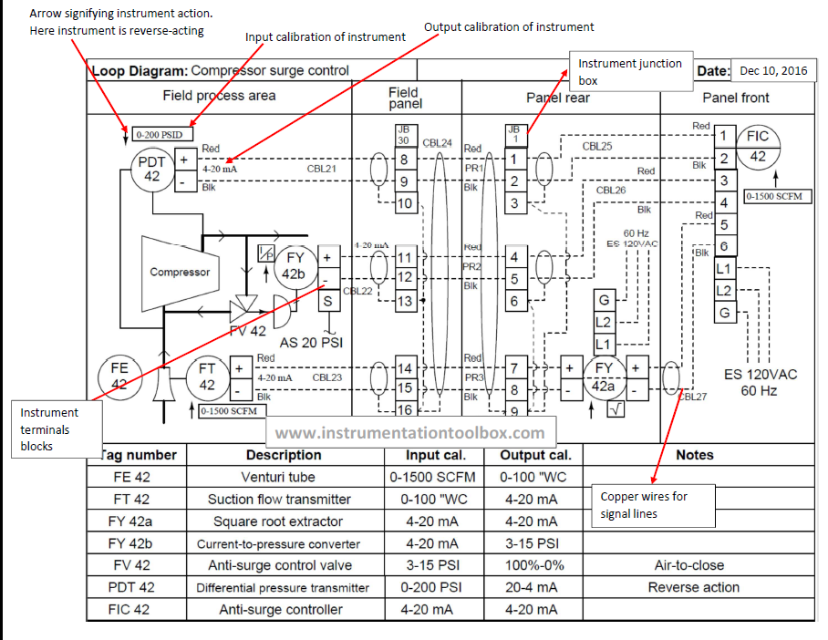 Basics Of Instrument Loop Diagrams Learning Instrumentation And