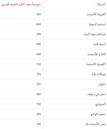 سعر الأسمنت اليوم في مصر