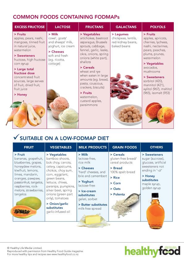 Hvad må man spise når man er på en Low fodmap diet?