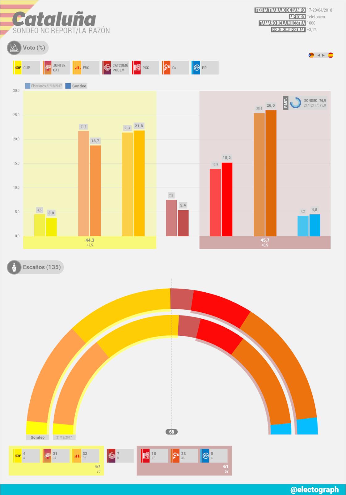 Gráfico de la encuesta para elecciones autonómicas en Cataluña realizada por NC Report para La Razon en abril de 2018