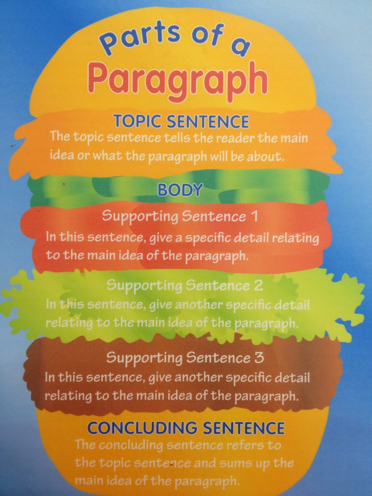 English Blogger Parts Of A Paragraph