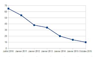 graphique baisse pile à lire