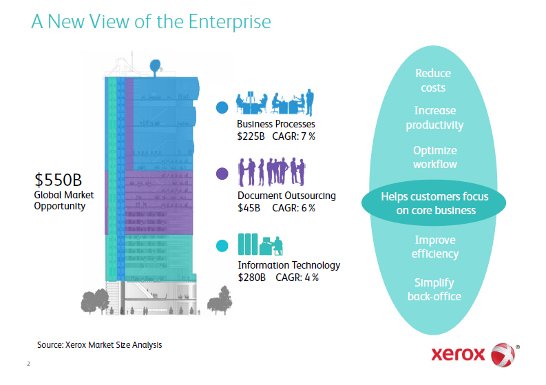 Visible Business: Xerox: A New View of the Enterprise (2011)