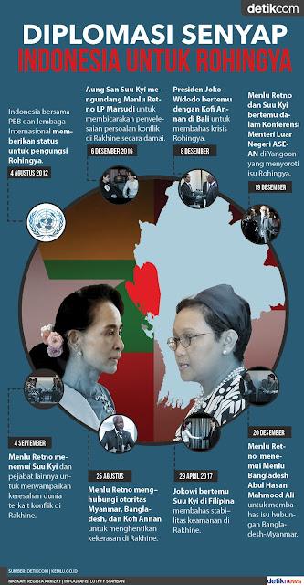 Jejak Diplomasi Indonesia Untuk Rohingya Tanpa Sorotan Media