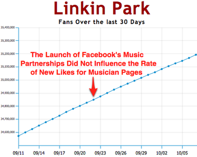 Linkin Park facebook fans image from Bobby Owsinski's Music 3.0 blog