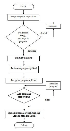 Sistem Informasi Kejuaraan Turnamen Tapak Suci Jawa Tengah ...