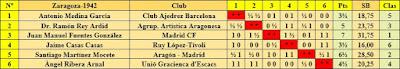 Cuadro de clasificación por orden del sorteo inicial del Torneo Nacional de Ajedrez Fiestas del Pilar Zaragoza 1942