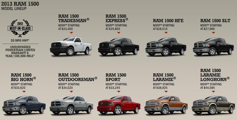 Brilliant Tamerlanes Thoughts 2013 Ram 1500 Truck Line Up Home Interior And Landscaping Fragforummapetitesourisinfo